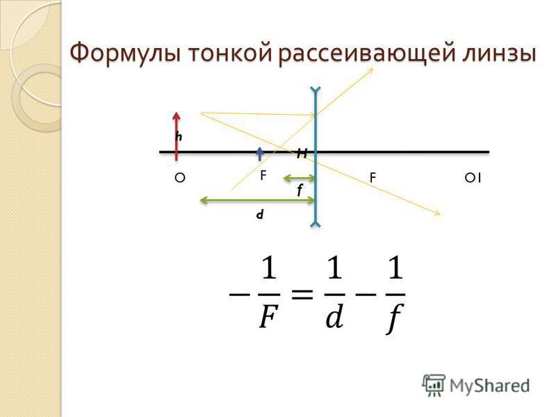 Формулы тонкой рассеивающей линзы F FO1O d f h H
