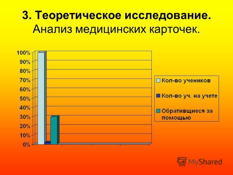 3. Теоретическое исследование. Анализ медицинских карточек.