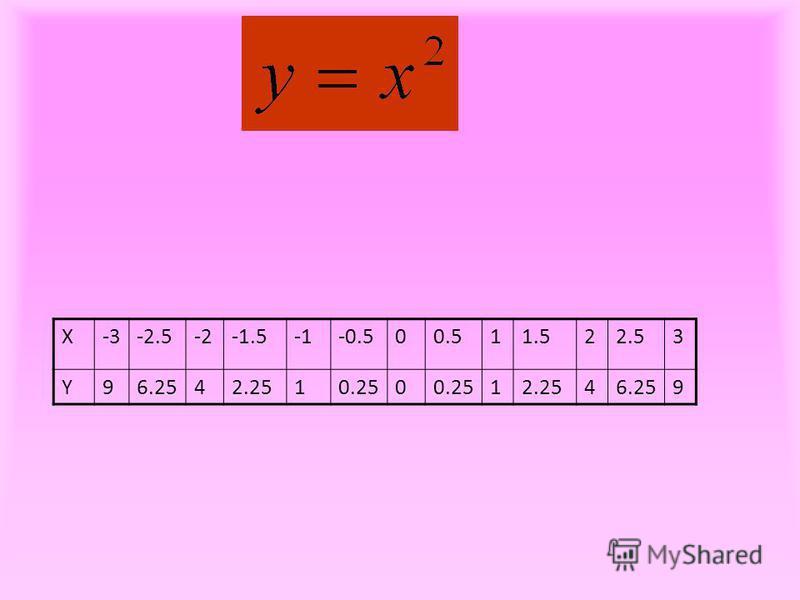 X-3-2.5-2-1.5-0.500.511.522.53 Y96.2542.2510.250 12.2546.259