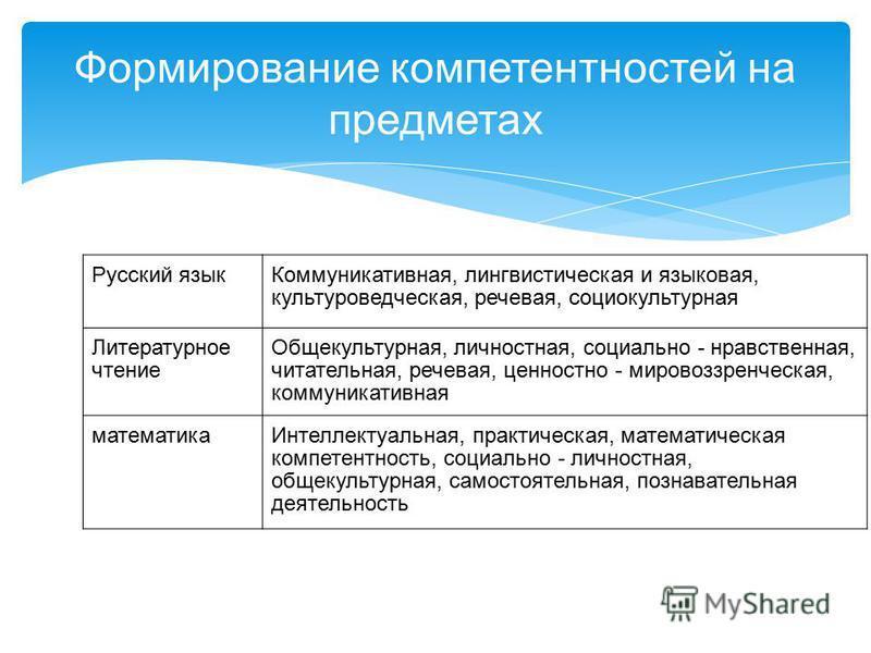 Формирование компетентностей на предметах Русский язык Коммуникативная, лингвистическая и языковая, культуроведческая, речевая, социокультурная Литературное чтение Общекультурная, личностная, социально - нравственная, питательная, речевая, ценностно