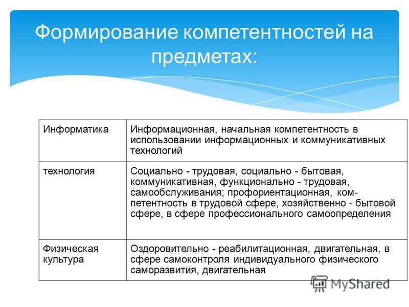 Формирование компетентностей на предметах: Информатика Информационная, начальная компетентность в использовании информационных и коммуникативных технологий технология Социально - трудовая, социально - бытовая, коммуникативная, функционально - трудо