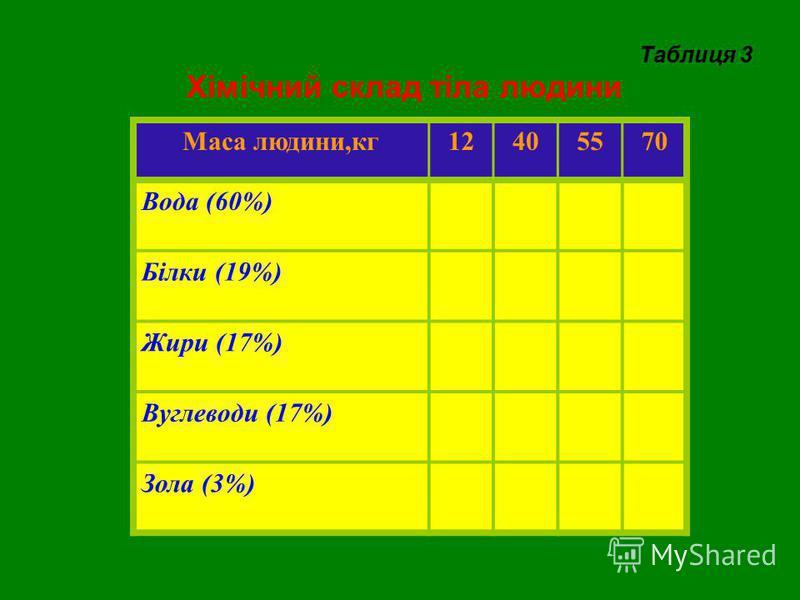 Таблиця 3 Хімічний склад тіла людини Маса людини,кг12405570 Вода (60%) Білки (19%) Жири (17%) Вуглеводи (17%) Зола (3%)