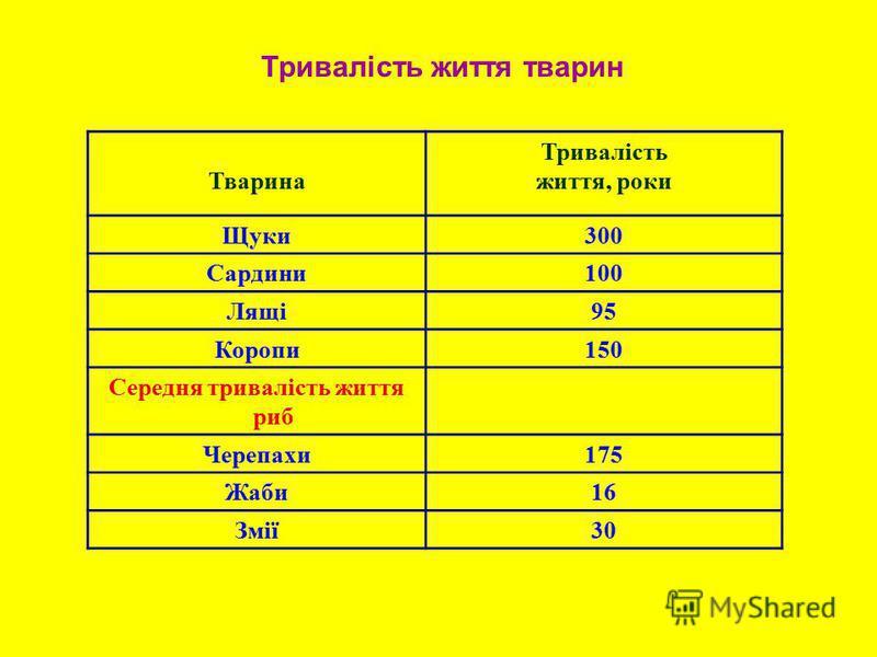 Тривалість життя тварин Тварина Тривалість життя, роки Щуки300 Сардини100 Лящі95 Коропи150 Середня тривалість життя риб Черепахи175 Жаби16 Змії30
