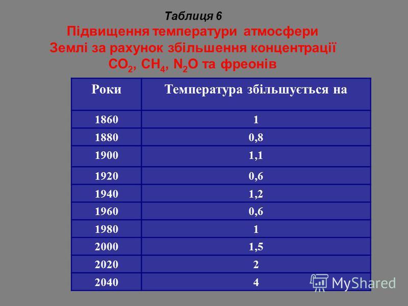 Таблиця 6 Підвищення температури атмосфери Землі за рахунок збільшення концентрації СО 2, СН 4, N 2 O та фреонів РокиТемпература збільшується на 18601 18800,8 19001,1 19200,6 19401,2 19600,6 19801 20001,5 20202 20404