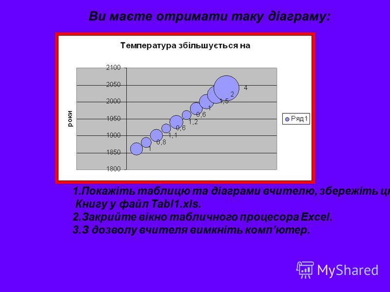 Ви маєте отримати таку діаграму: 1.Покажіть таблицю та діаграми вчителю, збережіть цю Книгу у файл Tabl1.xls. 2.Закрийте вікно табличного процесора Excel. 3.З дозволу вчителя вимкніть компютер.