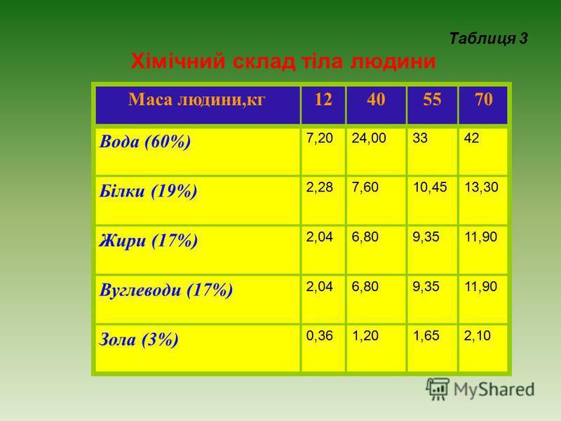Таблиця 3 Хімічний склад тіла людини Маса людини,кг12405570 Вода (60%) 7,2024,003342 Білки (19%) 2,287,6010,4513,30 Жири (17%) 2,046,809,3511,90 Вуглеводи (17%) 2,046,809,3511,90 Зола (3%) 0,361,201,652,10 Таблицю 3 розмістити на аркуші 2.