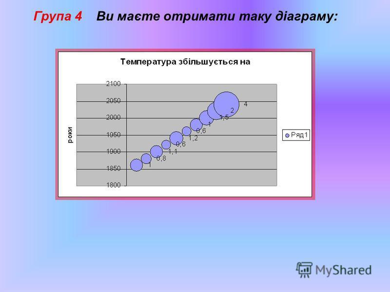 Група 4 Ви маєте отримати таку діаграму: