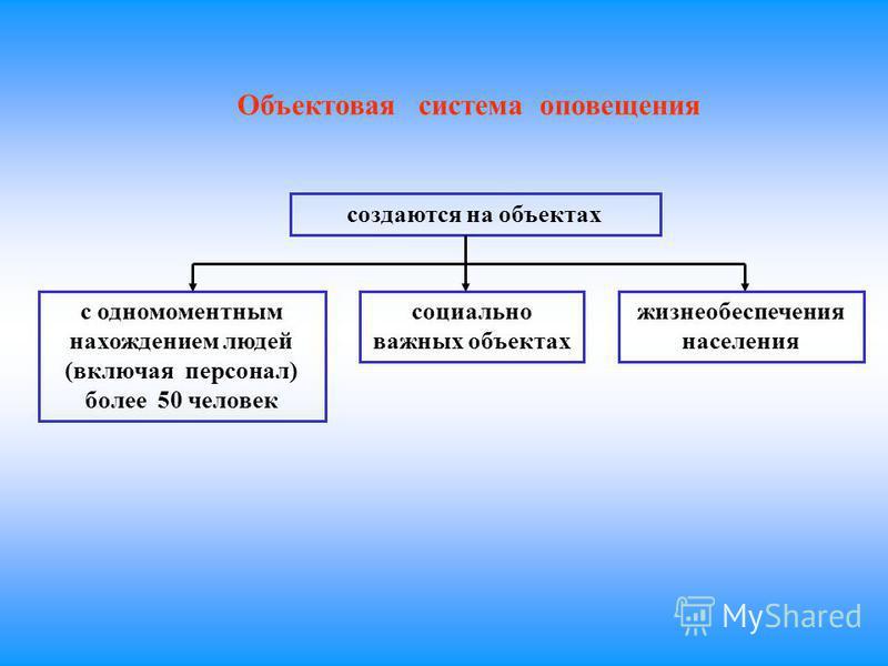 Объектовая система оповещения создаются на объектах с одномоментным нахождением людей (включая персонал) более 50 человек социально важных объектах жизнеобеспечения населения