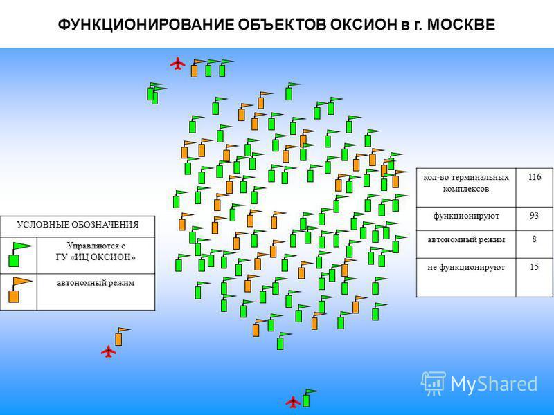 УСЛОВНЫЕ ОБОЗНАЧЕНИЯ Управляются с ГУ «ИЦ ОКСИОН» автономный режим кол-во терминальных комплексов 116 функционируют 93 автономный режим 8 не функционируют 15 ФУНКЦИОНИРОВАНИЕ ОБЪЕКТОВ ОКСИОН в г. МОСКВЕ