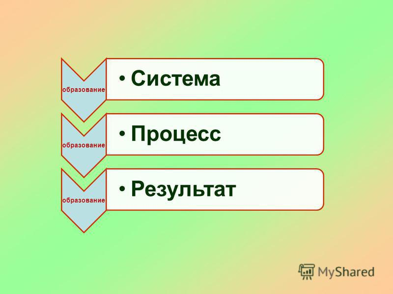 образование Система образование Процесс образование Результат