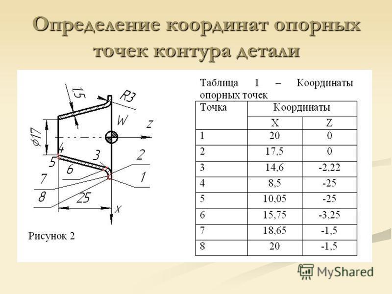Определение координат опорных точек контура детали