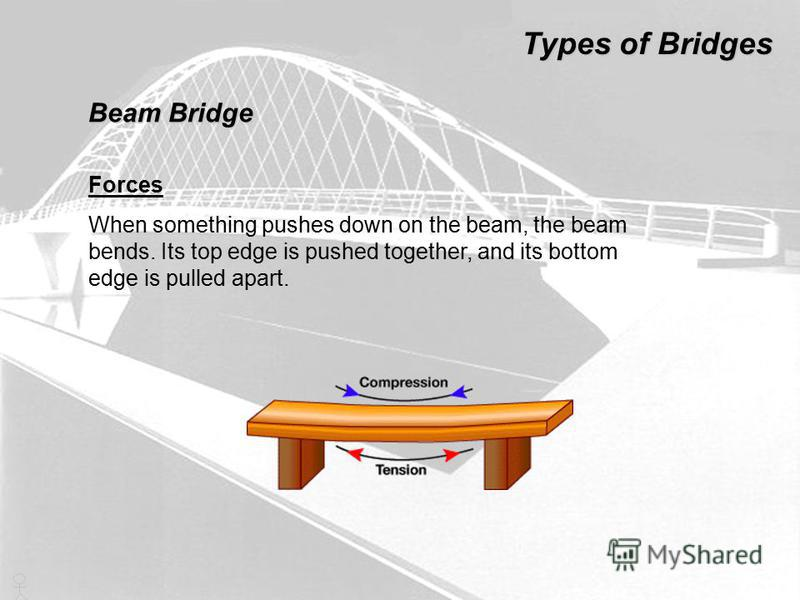 Forces When something pushes down on the beam, the beam bends. Its top edge is pushed together, and its bottom edge is pulled apart. Types of Bridges Beam Bridge
