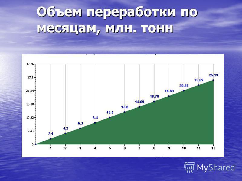 Объем переработки по месяцам, млн. тонн