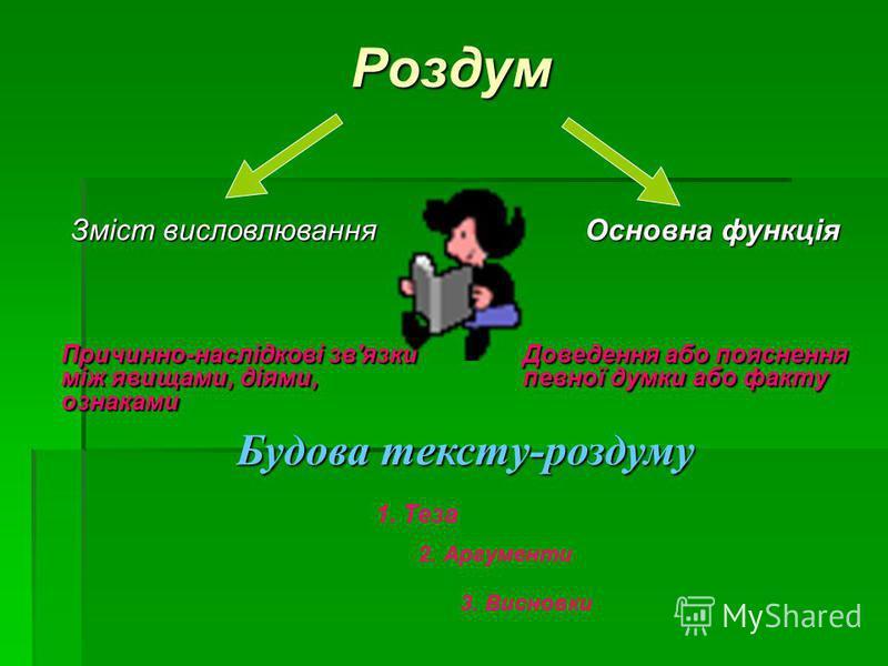 Роздум Доведення або пояснення певної думки або факту Основна функція Причинно-наслідкові зв'язки між явищами, діями, ознаками Зміст висловлювання Будова тексту-роздуму 1. Теза 2. Аргументи 3. Висновки