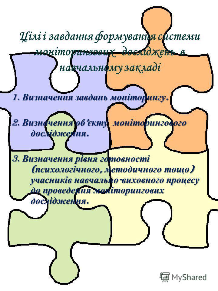 Цілі і завдання формування системи моніторингових досліджень в навчальному закладі 1. Визначення завдань моніторингу. 2. Визначення об єкту моніторингового дослідження. 3. Визначення рівня готовності ( психологічного, методичного тощо ) учасників нав