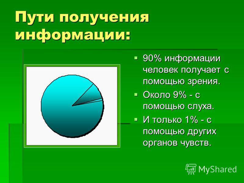 Пути получения информации: 90% информации человек получает с помощью зрения. 90% информации человек получает с помощью зрения. Около 9% - с помощью слуха. Около 9% - с помощью слуха. И только 1% - с помощью других органов чувств. И только 1% - с помо