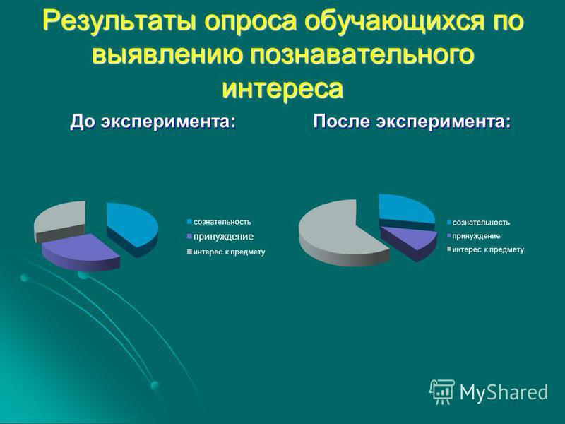 Результаты опроса обучающихся по выявлению познавательного интереса До эксперимента: После эксперимента: