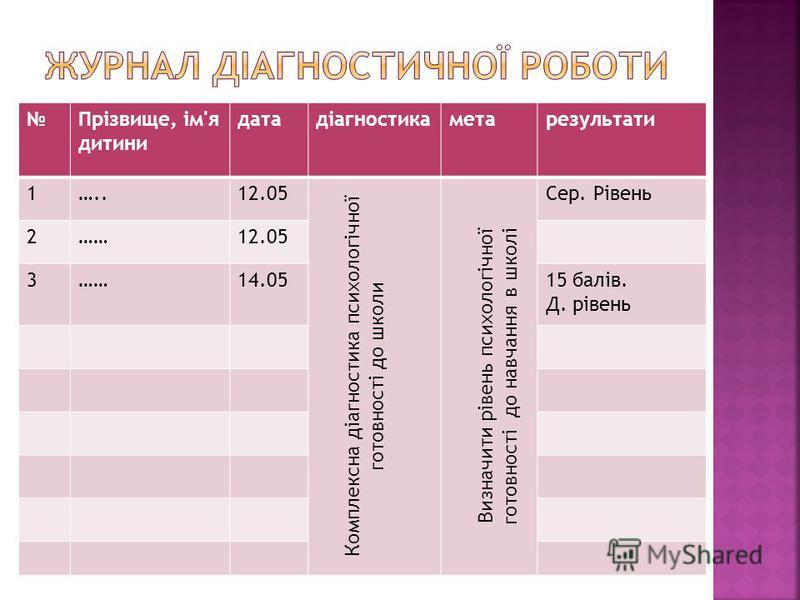 Прізвище, ім'я дитини датадіагностикаметарезультати 1…..12.05 Комплексна діагностика психологічної готовності до школи Визначити рівень психологічної готовності до навчання в школі Сер. Рівень 2……12.05 3……14.0515 балів. Д. рівень