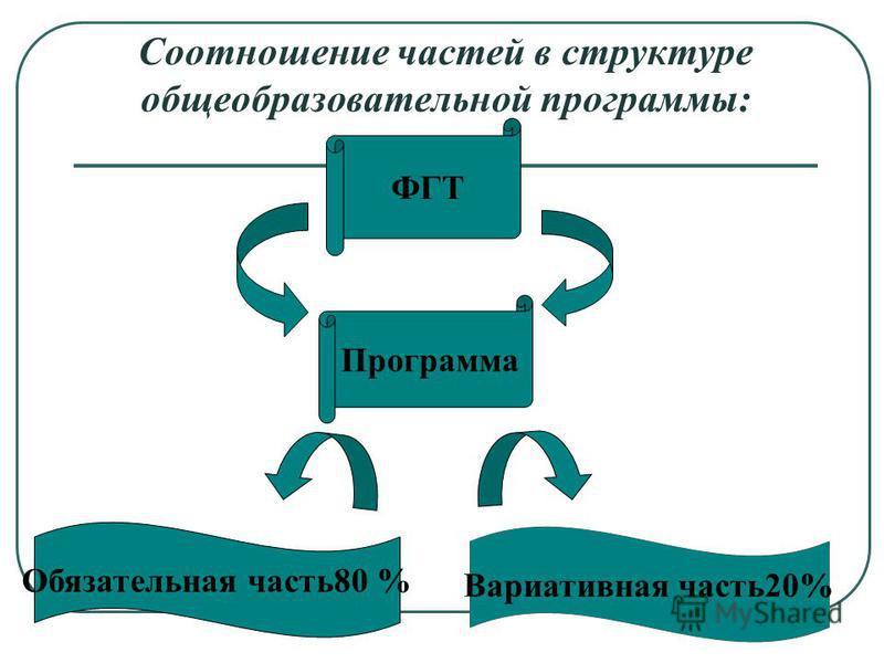 Соотношение частей в структуре общеобразовательной программы: ФГТ Программа Обязательная часть 80 % Вариативная часть 20%