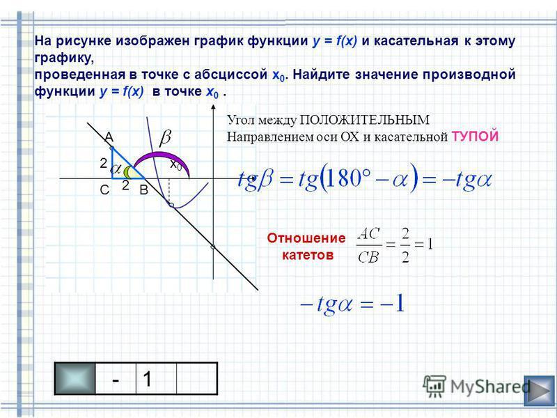 На рисунке изображен график функции у = f(x) и касательная к этому графику, проведенная в точке с абсциссой х 0. Найдите значение производной функции у = f(x) в точке x 0. х 0 х 0 Угол между ПОЛОЖИТЕЛЬНЫМ Направлением оси ОХ и касательной ТУПОЙ 2 2 О