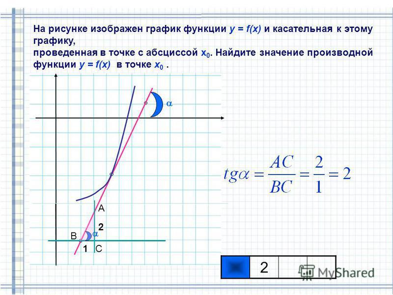 На рисунке изображен график функции у = f(x) и касательная к этому графику, проведенная в точке с абсциссой х 0. Найдите значение производной функции у = f(x) в точке x 0. 1 2 С А В 2