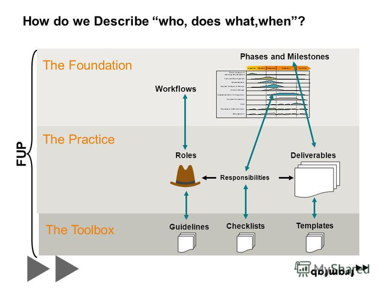 Workflows Phases and Milestones The Foundation FUP The Practice Deliverables Roles Responsibilities The Toolbox Templates Checklists Guidelines How do we Describe who, does what,when?