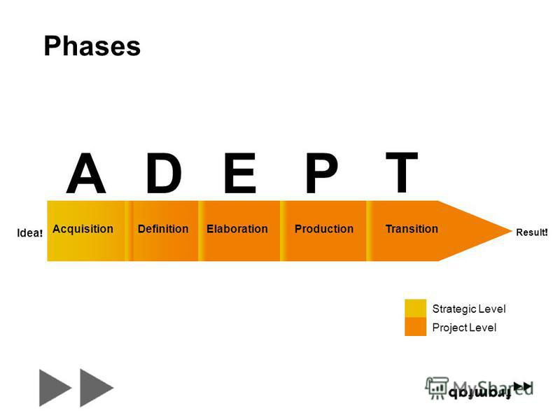 ProductionTransitionElaborationAcquisitionDefinition ADEP T Strategic Level Project Level Idea ! Result ! Phases