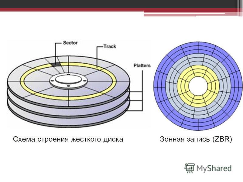 Схема строения жесткого диска Зонная запись (ZBR)