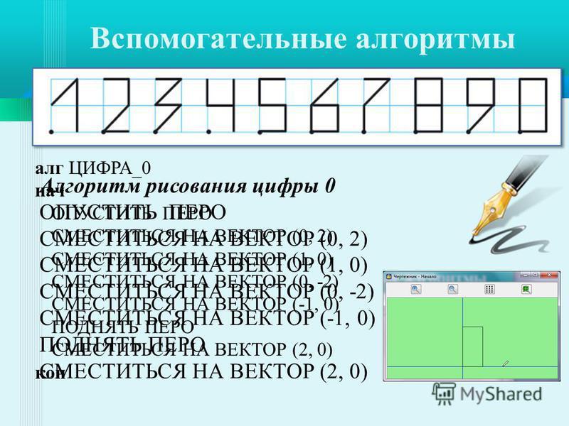 Алгоритм рисования цифры 0 ОПУСТИТЬ ПЕРО СМЕСТИТЬСЯ НА ВЕКТОР (0, 2) СМЕСТИТЬСЯ НА ВЕКТОР (1, 0) СМЕСТИТЬСЯ НА ВЕКТОР (0, -2) СМЕСТИТЬСЯ НА ВЕКТОР (-1, 0) ПОДНЯТЬ ПЕРО СМЕСТИТЬСЯ НА ВЕКТОР (2, 0) алг ЦИФРА_0 нач ОПУСТИТЬ ПЕРО СМЕСТИТЬСЯ НА ВЕКТОР (0,
