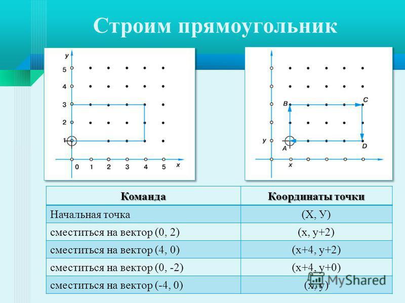 Команда Координаты точки Начальная точка(Х, У) сместиться на вектор (0, 2)(х, у+2) сместиться на вектор (4, 0)(х+4, у+2) сместиться на вектор (0, -2)(х+4, у+0) сместиться на вектор (-4, 0)(х, у)
