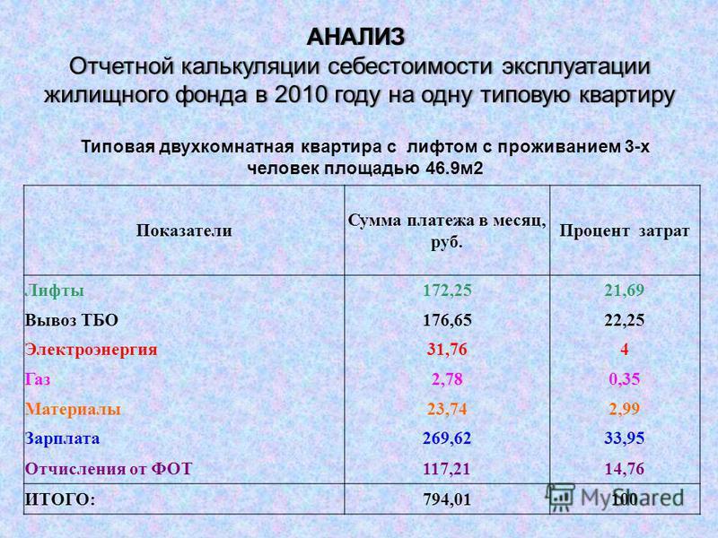 АНАЛИЗ Отчетной калькуляции себестоимости эксплуатации Отчетной калькуляции себестоимости эксплуатации жилищного фонда в 2010 году на одну типовую квартиру жилищного фонда в 2010 году на одну типовую квартиру Типовая двухкомнатная квартира с лифтом с