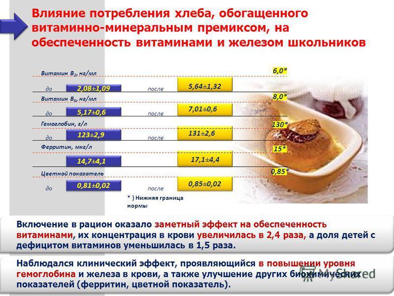 Влияние потребления хлеба, обогащенного витаминно-минеральным премиксом, на обеспеченность витаминами и железом школьников 6,0* 8,0* 130* 15* 0,85* * ) Нижняя граница нормы Витамин В 2, нг/мл Витамин В 6, нг/мл Гемоглобин, г/л Цветной показатель до п