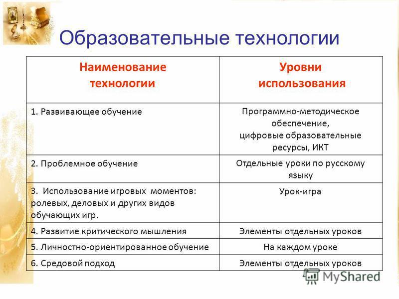 Образовательные технологии Наименование технологии Уровни использования 1. Развивающее обучение Программно-методическое обеспечение, цифровые образовательные ресурсы, ИКТ 2. Проблемное обучение Отдельные уроки по русскому языку 3. Использование игров