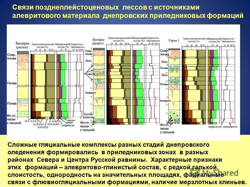 Связи позднеплейстоценовых лессов с источниками алевритового материала днепровских при ледниковых формаций Сложные гляциальные комплексы разных стадий днепровского оледенения формировались в при ледниковых зонах в разных районах Севера и Центра Русск