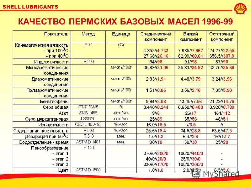 SHELL LUBRICANTS Соглашение о совместном производстве с 1995 г. широкий анализ российских базовых масел перед принятием решения о начале производства в Перми; допуск масел из пермских нефтей; совершенствование технологии производства ЛУКойл; отдельны
