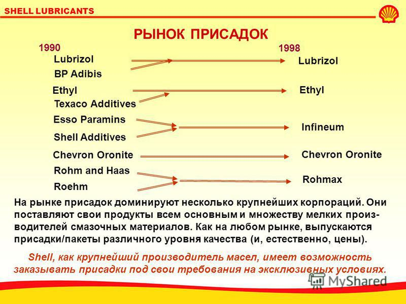 SHELL LUBRICANTS ПРОИСХОЖДЕНИЕ/СОСТАВ НЕФТИ ВЛИЯЕТ НА СВОЙСТВА МАСЛА Ближний Восток Северное море Венесуэла 100 200 400 50 Гидравлическое масло ISO 37 - количество продуктов окисления, мг (ASTM D 943) Гидравлическое масло ISO 37 - противоизносные сво
