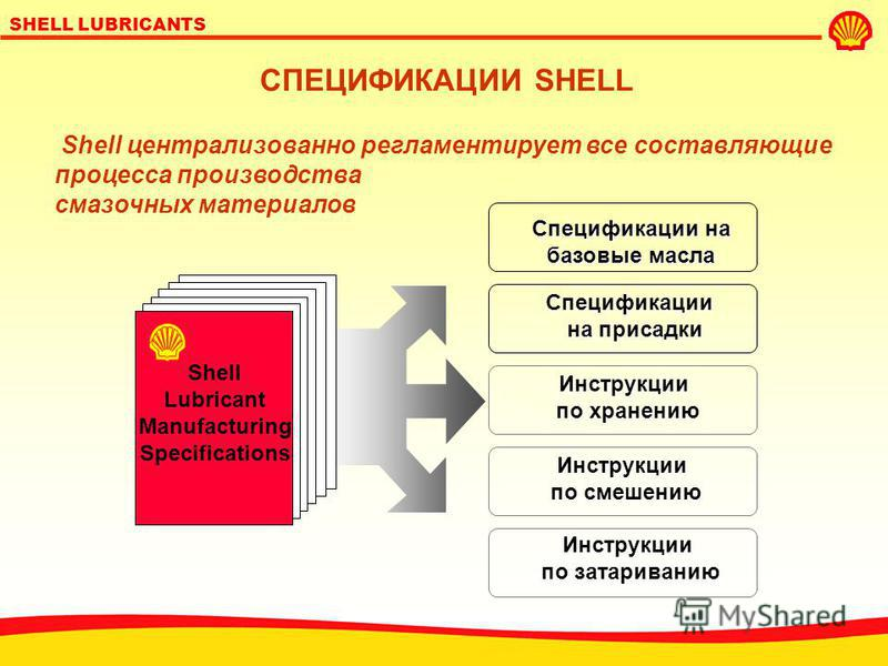 SHELL LUBRICANTS Shell Centre London Исследования Исследования и разработка и разработка смазочных смазочных материалов материалов Заводы Shell во всем мире Аудит качества СИСТЕМА КАЧЕСТВА SHELL Смазочные материалы Shell производятся по единым специф