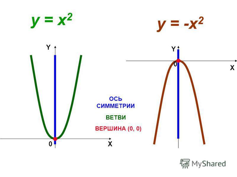 y = x 2 ВЕРШИНА (0, 0) ОСЬ СИММЕТРИИ y = -x 2 X Y 0 X Y 0 ВЕТВИ