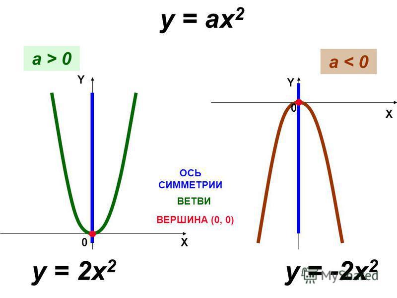 y = ax 2 a > 0 a < 0 ВЕРШИНА (0, 0) ОСЬ СИММЕТРИИ y = 2x 2 y = -2x 2 X Y 0 X Y 0 ВЕТВИ