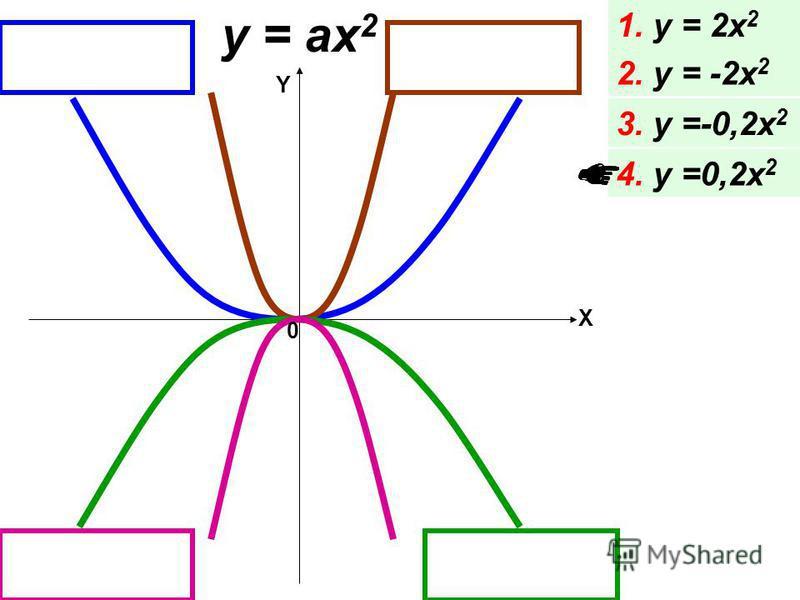 y = ax 2 1. y = 2x 2 2. y = -2x 2 3. y =-0,2x 2 4. y =0,2x 2 X 0 Y
