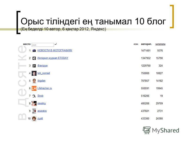 Орыс тіліндегі ең танымал 10 блог (Ең беделді 10 автор, 6 қаңтар 2012, Яндекс)