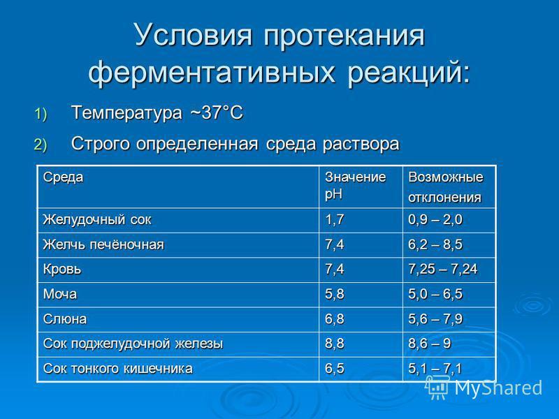 Условия протекания ферментативных реакций: 1) Т емпература ~37°С 2) С трого определенная среда раствора Среда Значение рН Возможныеотклонения Желудочный сок 1,7 0,9 – 2,0 Желчь печёночная 7,4 6,2 – 8,5 Кровь 7,4 7,25 – 7,24 Моча 5,8 5,0 – 6,5 Слюна 6