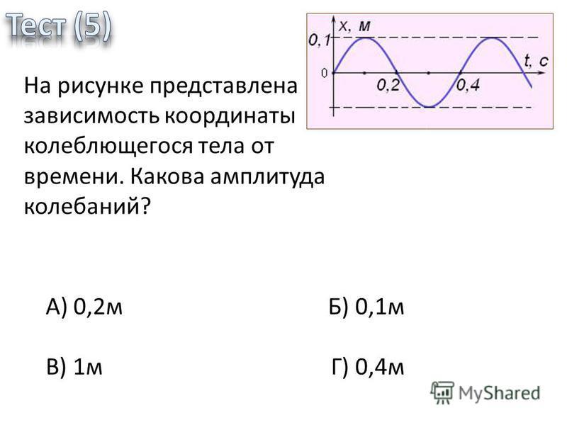 На рисунке представлена зависимость координаты колеблющегося тела от времени. Какова амплитуда колебаний? А) 0,2 м Б) 0,1 м В) 1 м Г) 0,4 м