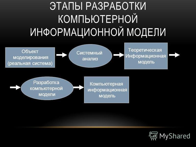 ЭТАПЫ РАЗРАБОТКИ КОМПЬЮТЕРНОЙ ИНФОРМАЦИОННОЙ МОДЕЛИ Объект моделирования (реальная система) Системный анализ Теоретическая Информационная модель Разработка компьютерной модели Компьютерная информационная модель