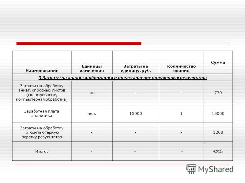 Наименование Единицы измерения Затраты на единицу, руб. Колличество единиц Сумма 3 Затраты на анализ информации и представление полученных результатов Затраты на обработку анкет, опросных листов (сканирование, компьютерная обработка) шт.--770 Заработ