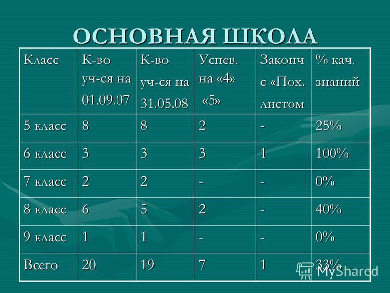 ОСНОВНАЯ ШКОЛА Класс К-во уч-ся на 01.09.07К-во уч-ся на 31.05.08 Успев. на «4» «5» «5»Законч с «Пох. листом % кач. знаний 5 класс 882-25% 6 класс 3331100% 7 класс 22--0% 8 класс 652-40% 9 класс 11--0% Всего 20197133%