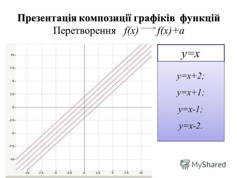 Презентація композиції графіків функцій Презентація композиції графіків функцій Перетворення f(x) f(x)+a у=х у=х+2; у=х+1; у=х-1; у=х-2. у=х+2; у=х+1; у=х-1; у=х-2.
