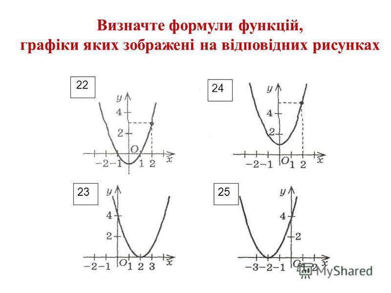 25 Визначте формули функцій, графіки яких зображені на відповідних рисунках 24 22 23