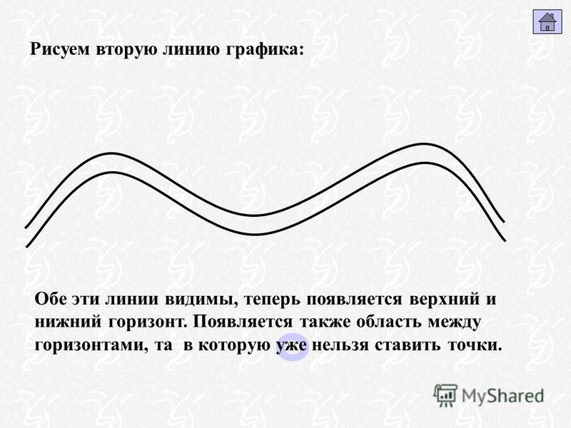 Рисуем вторую линию графика: Обе эти линии видимы, теперь появляется верхний и нижний горизонт. Появляется также область между горизонтами, та в которую уже нельзя ставить точки.
