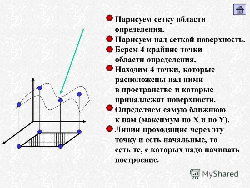 Нарисуем сетку области определения. Нарисуем над сеткой поверхность. Берем 4 крайние точки области определения. Находим 4 точки, которые расположены над ними в пространстве и которые принадлежат поверхности. Определяем самую ближнюю к нам (максимум п